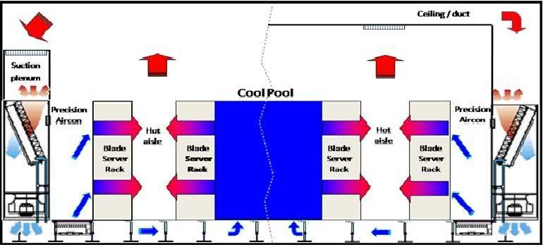 Giải pháp giải nhiệt tập trung cho trung tâm dữ liệu